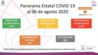 Photo of Panorama Estatal Covid-19 en Morelos
