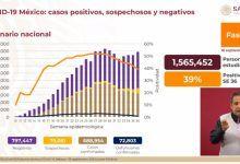 Photo of 688 mil 954 casos de covid-19 confirmados acumulados en México
