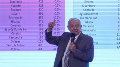 Photo of AMLO presume recuperación de empleos